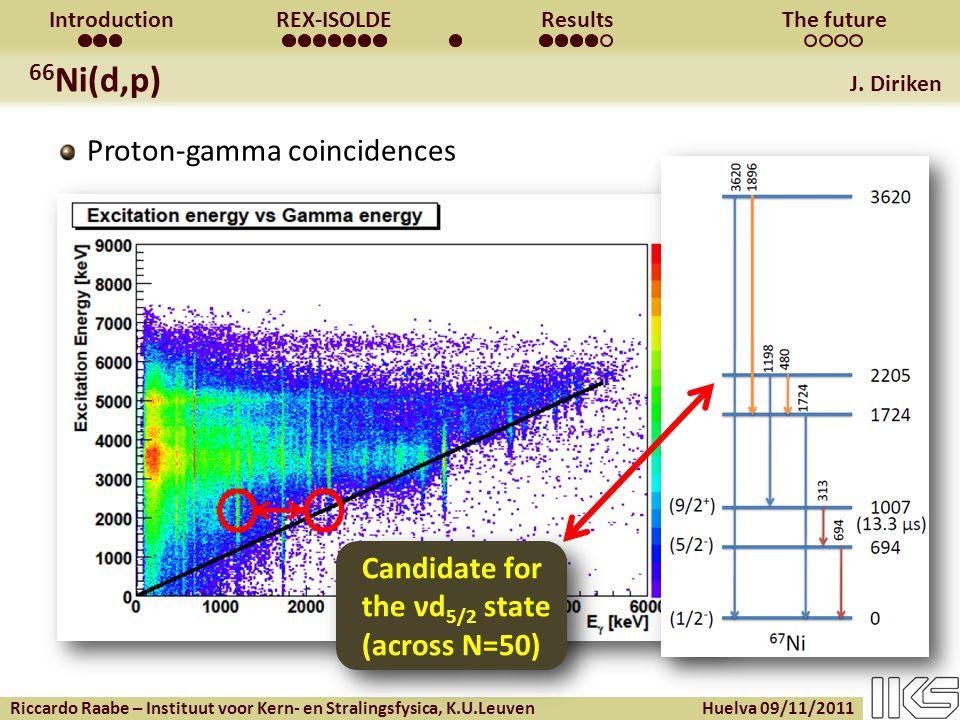 Riccardo Raabe – Instituut voor Kern- en Stralingsfysica, K.U.Leuven Huelva 09/11/2011 IntroductionREX-ISOLDEResultsThe future 66 Ni(d,p) J.