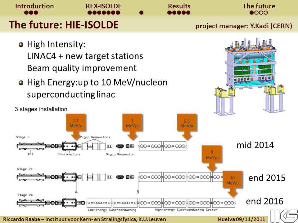 Riccardo Raabe – Instituut voor Kern- en Stralingsfysica, K.U.Leuven Huelva 09/11/2011 IntroductionREX-ISOLDEResultsThe future High Intensity: LINAC4 + new target stations Beam quality improvement High Energy:up to 10 MeV/nucleon superconducting linac The future: HIE-ISOLDE project manager: Y.Kadi (CERN) mid 2014 end 2015 end 2016