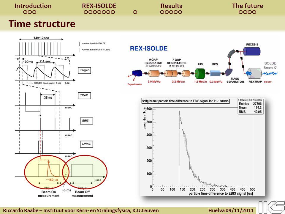 Riccardo Raabe – Instituut voor Kern- en Stralingsfysica, K.U.Leuven Huelva 09/11/2011 IntroductionREX-ISOLDEResultsThe future Time structure