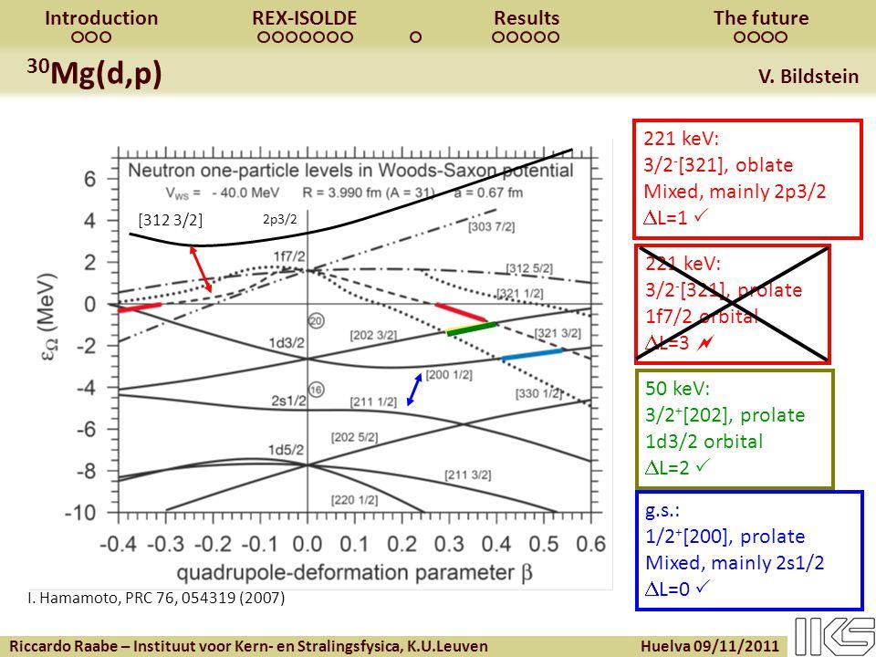 Riccardo Raabe – Instituut voor Kern- en Stralingsfysica, K.U.Leuven Huelva 09/11/2011 IntroductionREX-ISOLDEResultsThe future 30 Mg(d,p) V.