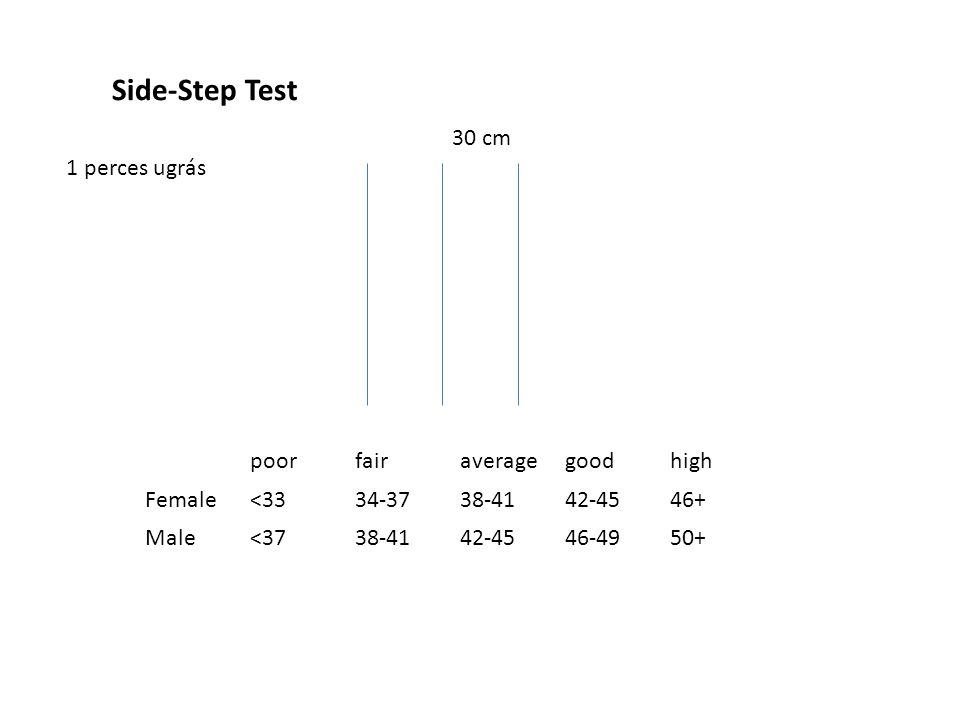 Side-Step Test poorfairaveragegoodhigh Female<3334-3738-4142-4546+ Male<3738-4142-4546-4950+ 30 cm 1 perces ugrás