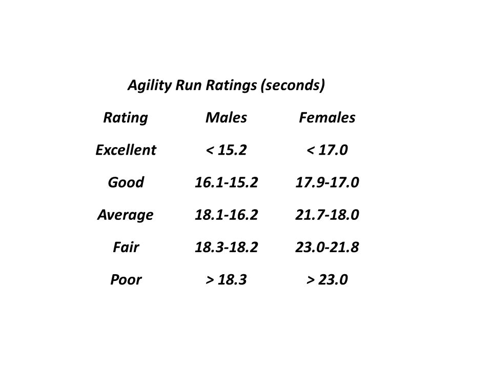 Agility Run Ratings (seconds) RatingMalesFemales Excellent< 15.2< 17.0 Good16.1-15.217.9-17.0 Average18.1-16.221.7-18.0 Fair18.3-18.223.0-21.8 Poor> 1