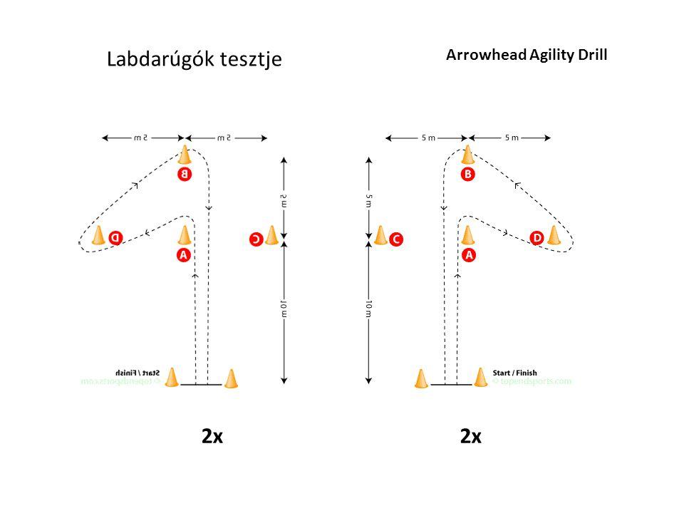 Labdarúgók tesztje Arrowhead Agility Drill 2x