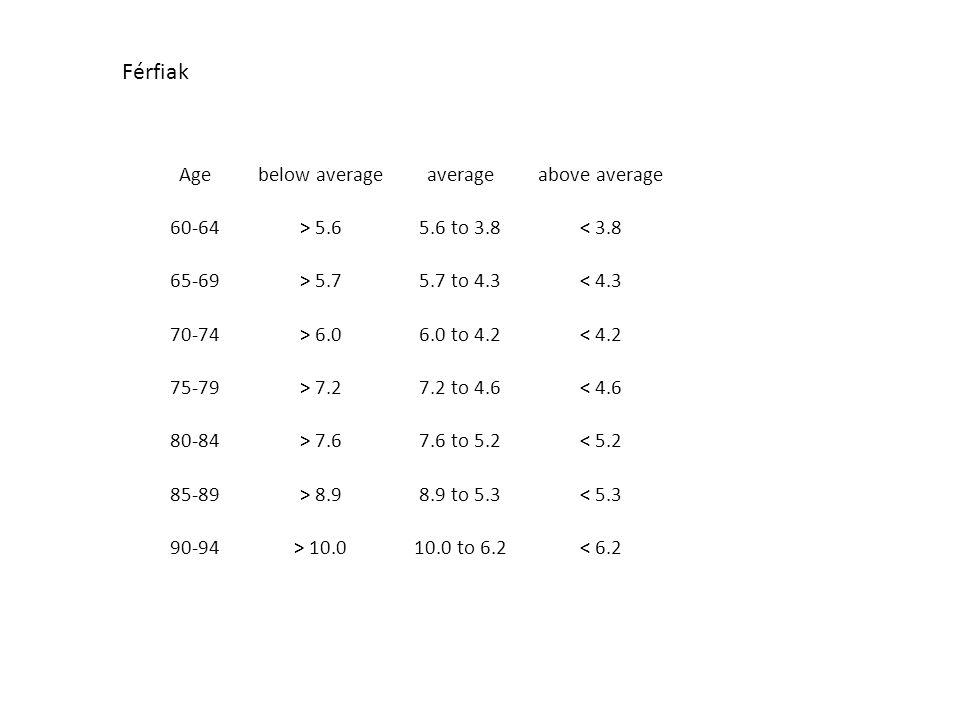 Agebelow averageaverageabove average 60-64> 5.65.6 to 3.8< 3.8 65-69> 5.75.7 to 4.3< 4.3 70-74> 6.06.0 to 4.2< 4.2 75-79> 7.27.2 to 4.6< 4.6 80-84> 7.67.6 to 5.2< 5.2 85-89> 8.98.9 to 5.3< 5.3 90-94> 10.010.0 to 6.2< 6.2 Férfiak