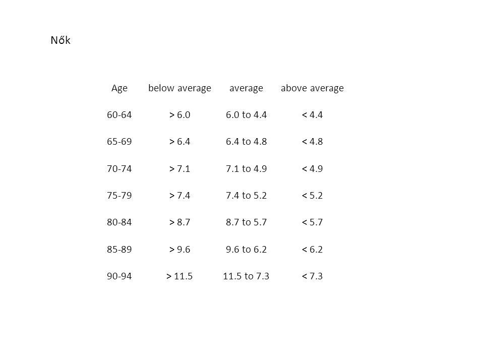Agebelow averageaverageabove average 60-64> 6.06.0 to 4.4< 4.4 65-69> 6.46.4 to 4.8< 4.8 70-74> 7.17.1 to 4.9< 4.9 75-79> 7.47.4 to 5.2< 5.2 80-84> 8.78.7 to 5.7< 5.7 85-89> 9.69.6 to 6.2< 6.2 90-94> 11.511.5 to 7.3< 7.3 Nők