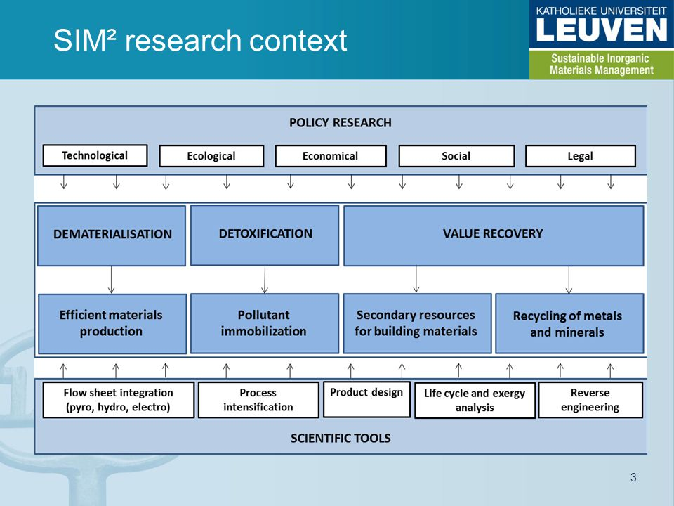 SIM² research context 3