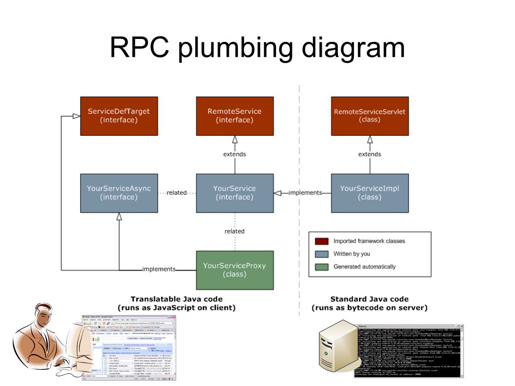 package com.mycompany.client; import com.google.gwt.user.client.rpc.RemoteService; public interface MyAddService extends RemoteService { public int add(int a, int b); } RPC plumbing diagram