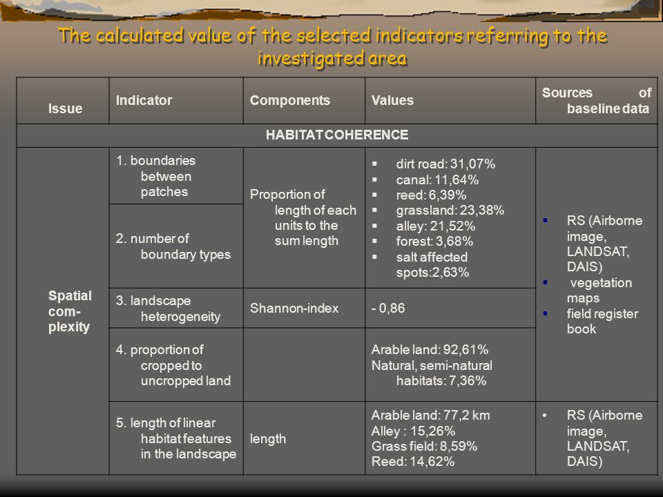 The calculated value of the selected indicators referring to the investigated area Issue IndicatorComponentsValues Sources of baseline data HABITAT CO