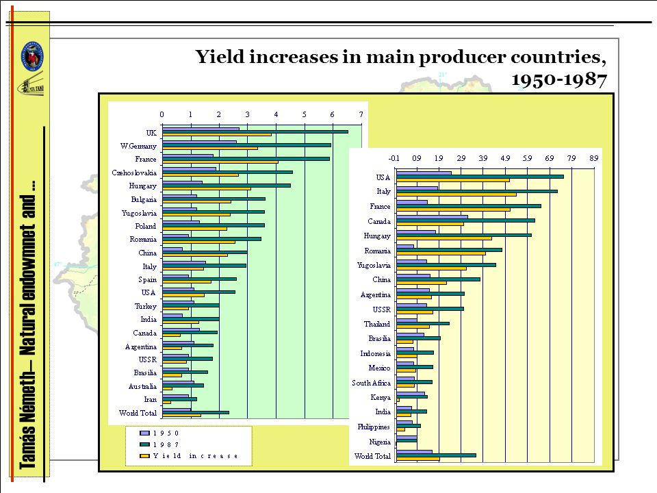 Yield increases in main producer countries, 1950-1987 Tamás Németh— Natural endowmnet and …