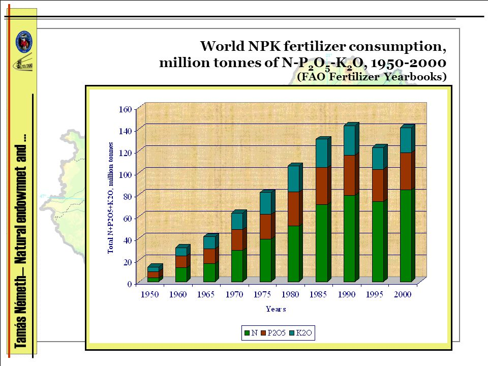 World NPK fertilizer consumption, million tonnes of N-P 2 O 5 -K 2 O, 1950-2000 (FAO Fertilizer Yearbooks) Tamás Németh— Natural endowmnet and …