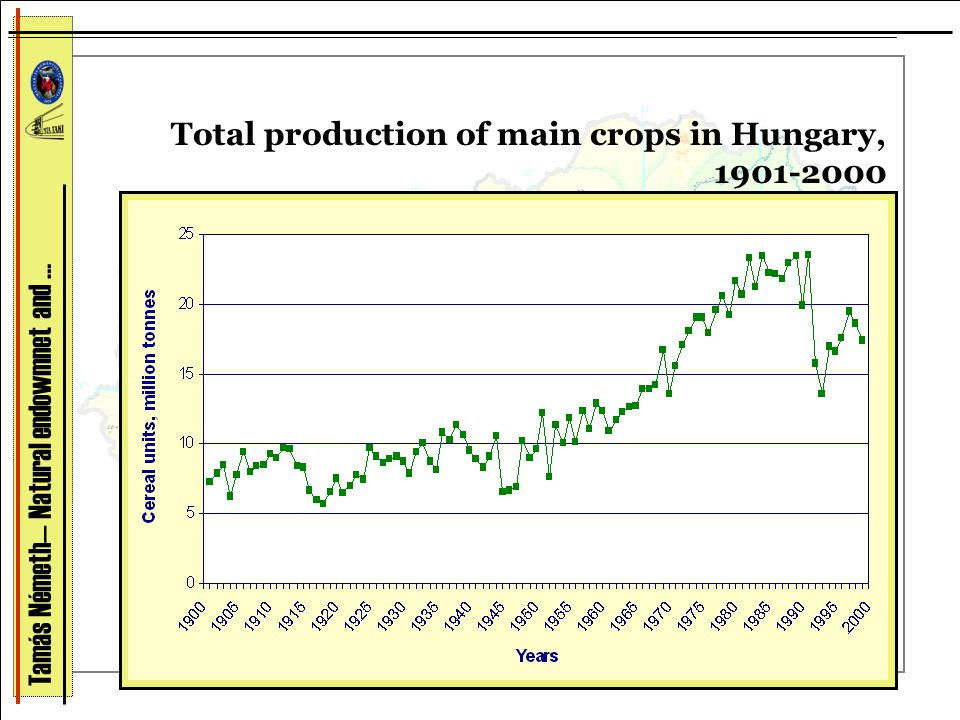 Total production of main crops in Hungary, 1901-2000 Tamás Németh— Natural endowmnet and …