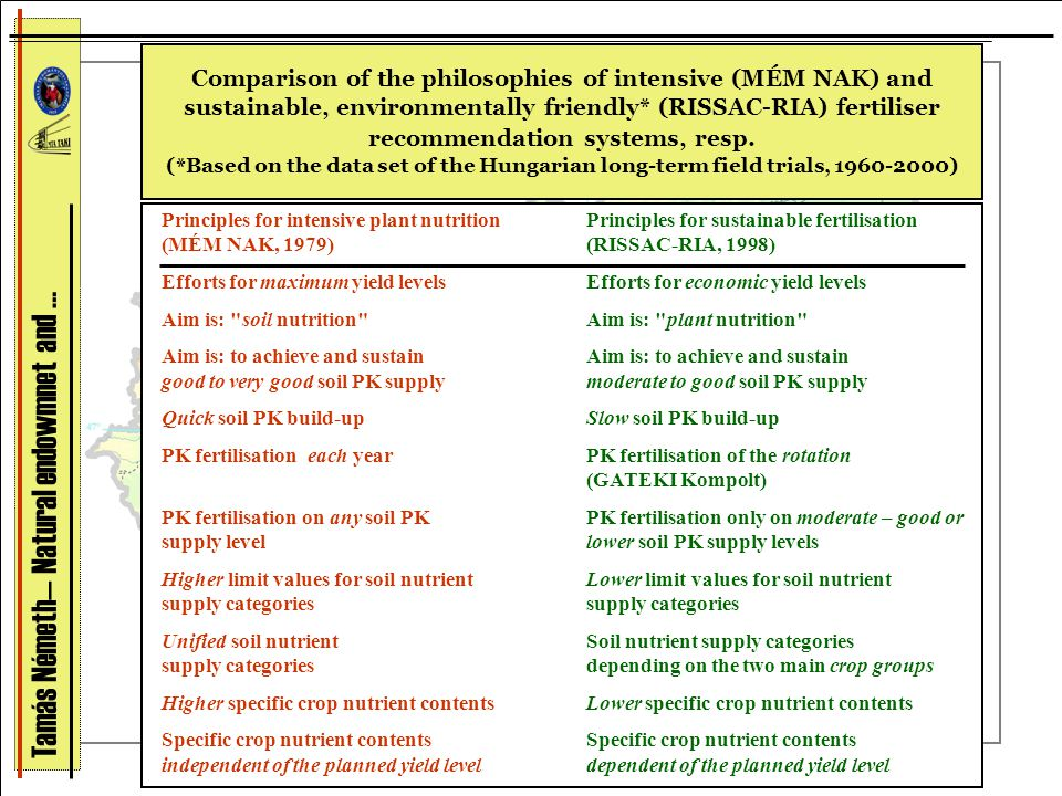 Comparison of the philosophies of intensive (MÉM NAK) and sustainable, environmentally friendly* (RISSAC-RIA) fertiliser recommendation systems, resp.