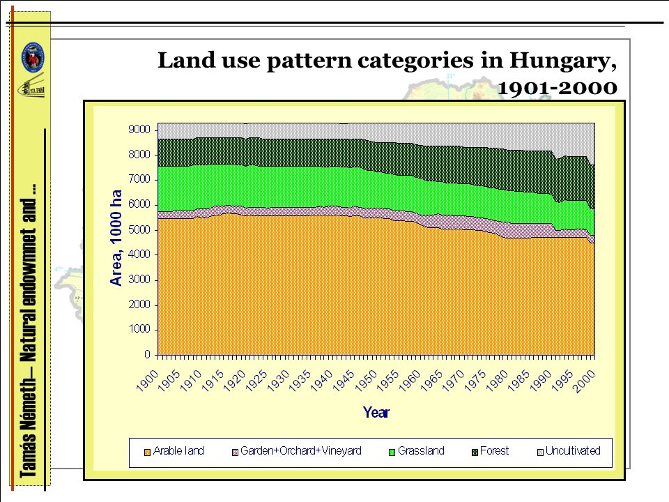 Land use pattern categories in Hungary, 1901-2000 Tamás Németh— Natural endowmnet and …