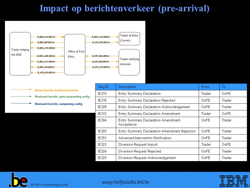 © FPS Finance Belgium 2008 masp.be@minfin.fed.be Impact op berichtenverkeer (pre-arrival) Msg IDDescriptionFromTo IE315Entry Summary DeclarationTraderOoFE IE316Entry Summary Declaration RejectedOoFETrader IE328Entry Summary Declaration AcknowledgementOoFETrader IE313Entry Summary Declaration AmendmentTraderOoFE IE304Entry Summary Declaration Amendment Acceptance OoFETrader IE305Entry Summary Declaration Amendment RejectionOoFETrader IE351Advanced Intervention NotificationOoFETrader IE323Diversion Request ImportTraderOoFE IE324Diversion Request RejectedOoFETrader IE325Diversion Request AcknowledgementOoFETrader
