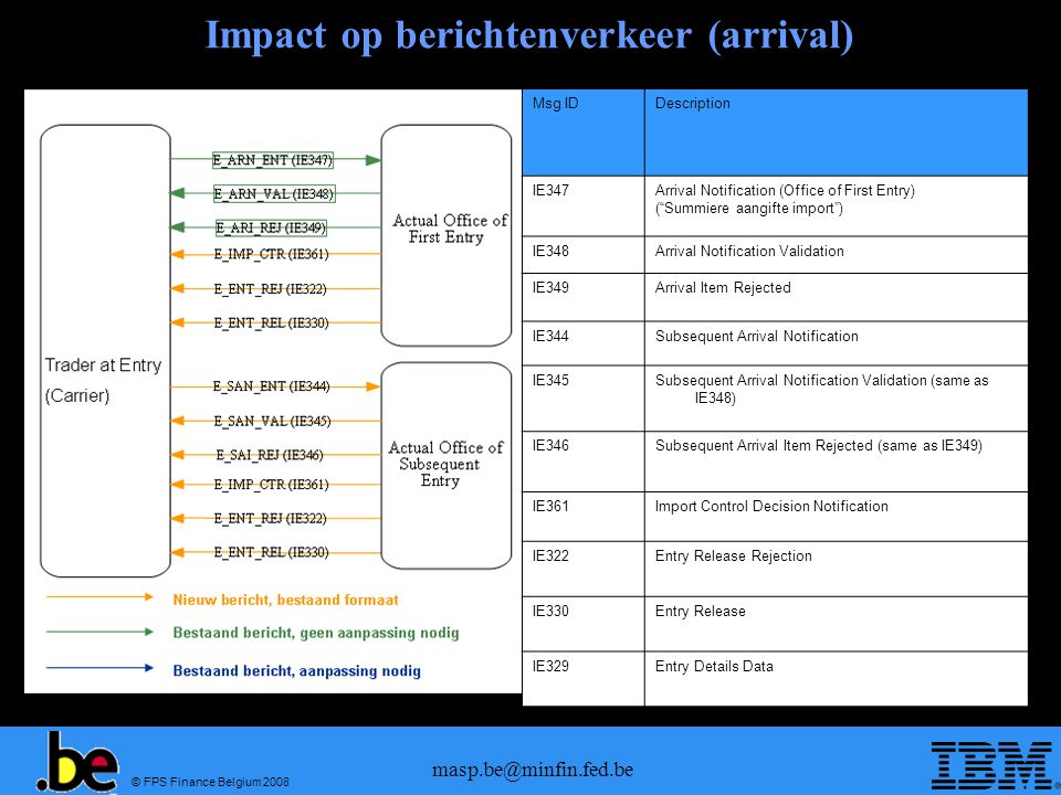 © FPS Finance Belgium 2008 masp.be@minfin.fed.be Impact op berichtenverkeer (arrival) Msg IDDescription IE347Arrival Notification (Office of First Entry) ( Summiere aangifte import ) IE348Arrival Notification Validation IE349Arrival Item Rejected IE344Subsequent Arrival Notification IE345Subsequent Arrival Notification Validation (same as IE348) IE346Subsequent Arrival Item Rejected (same as IE349) IE361Import Control Decision Notification IE322Entry Release Rejection IE330Entry Release IE329Entry Details Data