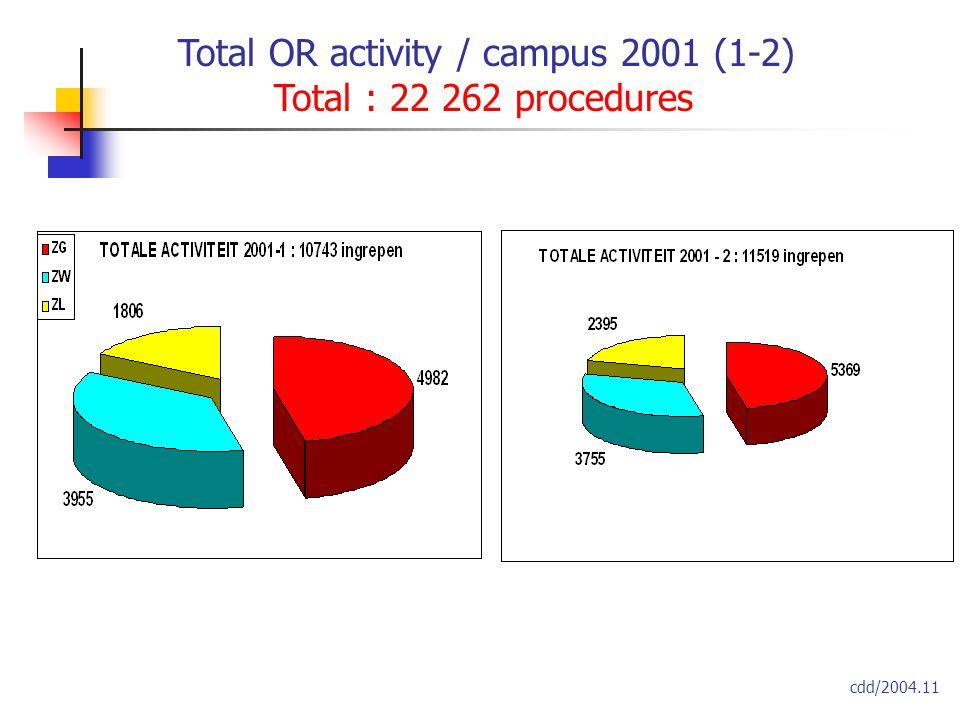Total OR activity / campus 2001 (1-2) Total : 22 262 procedures