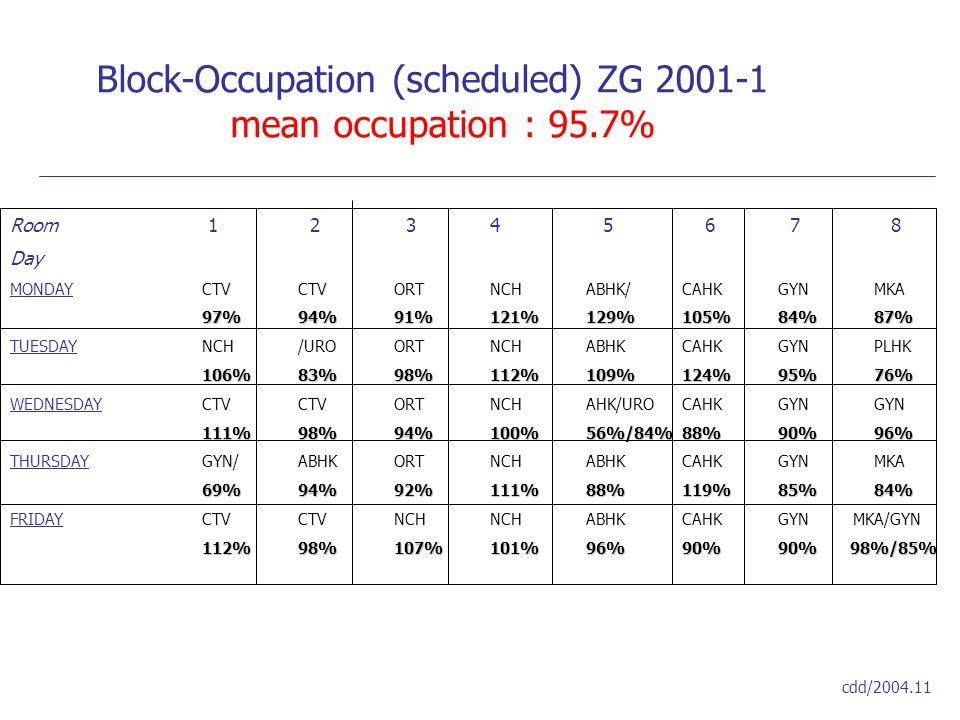 Block-Occupation (scheduled) ZG 2001-1 mean occupation : 95.7% cdd/2004.11 Room 1 2 34 5 6 7 8 Day MONDAYCTVCTVORTNCHABHK/CAHKGYNMKA 97%94%91%121%129%105%84%87% TUESDAYNCH/UROORTNCHABHKCAHKGYNPLHK 106%83%98%112%109%124%95%76% WEDNESDAYCTVCTVORTNCHAHK/UROCAHKGYNGYN 111%98%94%100%56%/84%88%90%96% THURSDAYGYN/ABHKORTNCHABHKCAHKGYNMKA 69%94%92%111%88%119%85%84% FRIDAYCTVCTVNCHNCHABHKCAHKGYN MKA/GYN 112%98%107%101%96%90%90% 98%/85%