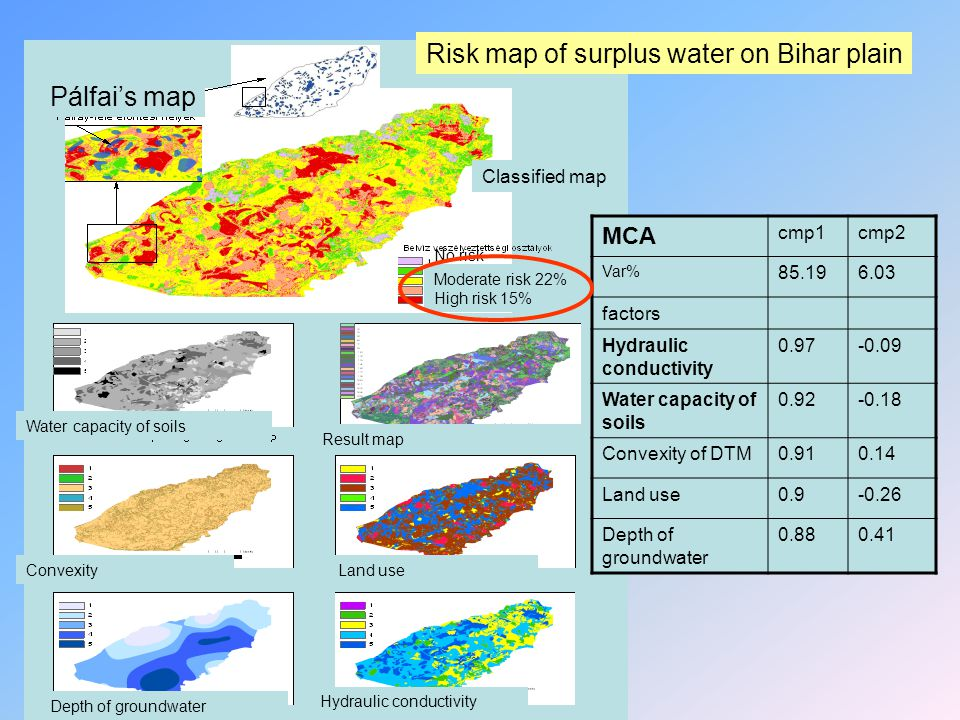 Water capacity of soils Convexity Depth of groundwater Land use Hydraulic conductivity Result map Classified map Pálfai's map Moderate risk 22% High risk 15% No risk MCA cmp1cmp2 Var% 85.196.03 factors Hydraulic conductivity 0.97-0.09 Water capacity of soils 0.92-0.18 Convexity of DTM0.910.14 Land use0.9-0.26 Depth of groundwater 0.880.41 Risk map of surplus water on Bihar plain