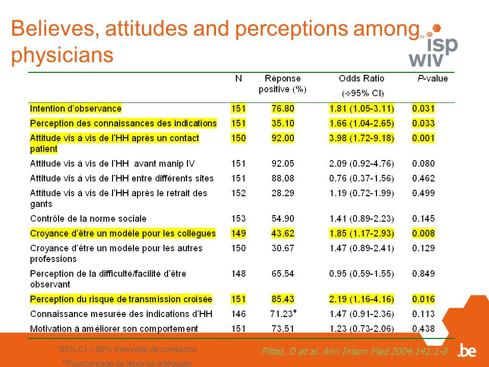 Believes, attitudes and perceptions among physicians  95% CI = 95% Intervalle de confiance.