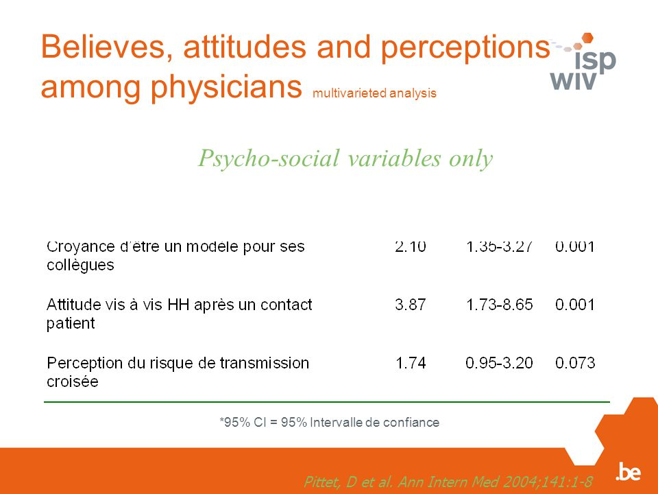 Believes, attitudes and perceptions among physicians multivarieted analysis *95% CI = 95% Intervalle de confiance Psycho-social variables only Pittet, D et al.
