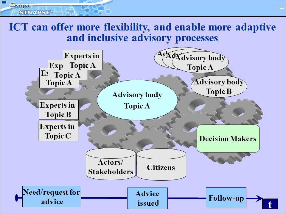 12 ICT can offer more flexibility, and enable more adaptive and inclusive advisory processes Actors/ Stakeholders Citizens Experts in Topic A Experts in Topic B Experts in Topic C Advisory body Topic A Advisory body Topic A Decision Makers Need/request for advice Follow-up Advice issued t Advisory body Topic B Advisory body Topic A