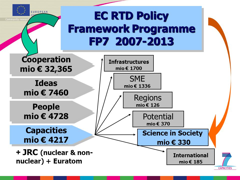 Cooperation mio € 32,365 Cooperation mio € 32,365 Ideas mio € 7460 Ideas mio € 7460 People mio € 4728 People mio € 4728 Capacities mio € 4217 Capacities mio € 4217 EC RTD Policy Framework Programme FP EC RTD Policy Framework Programme FP JRC (nuclear & non- nuclear) + Euratom Infrastructures mio € 1700 SME mio € 1336 Regions mio € 126 Potential mio € 370 Science in Society mio € 330 International mio € 185