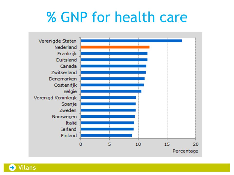 % GNP for health care