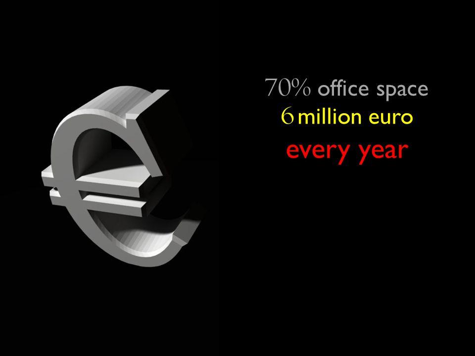 6 million euro every year