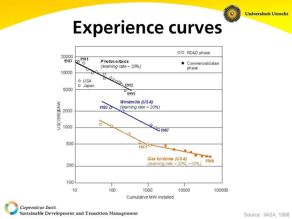 Copernicus Institute Sustainable Development and Transition Management Experience curves Source: IIASA, 1998