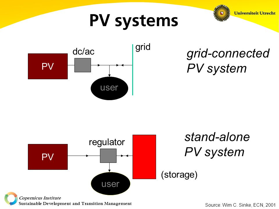 Copernicus Institute Sustainable Development and Transition Management PV systems user PV grid dc/ac grid-connected PV system user PV regulator (storage) stand-alone PV system Source: Wim C.