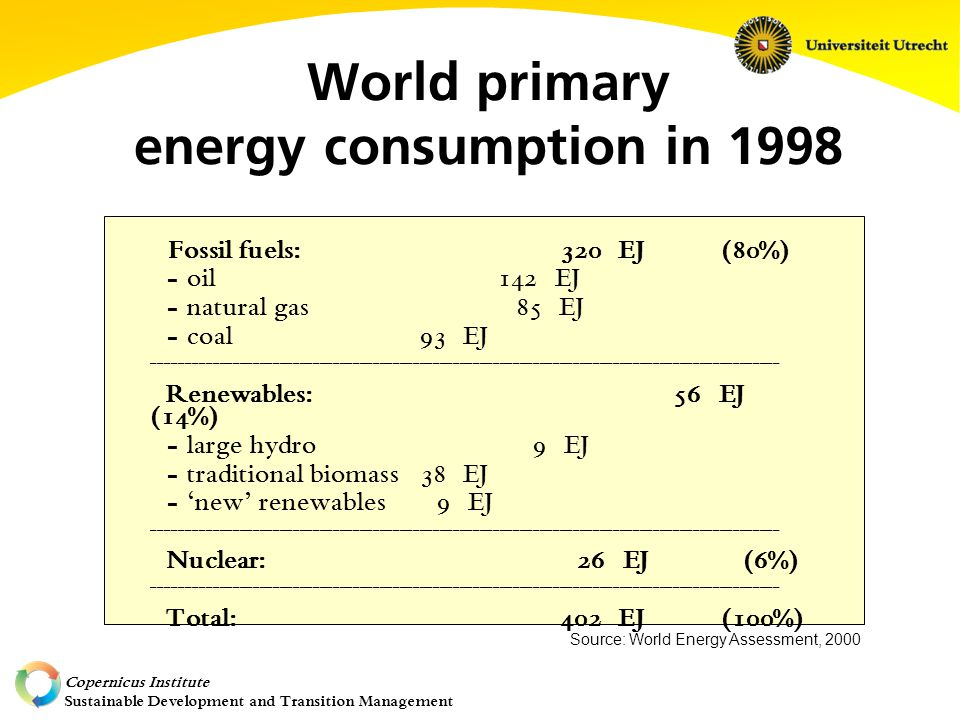 Copernicus Institute Sustainable Development and Transition Management World primary energy consumption in 1998 Fossil fuels: 320 EJ (80%) - oil142 EJ - natural gas 85 EJ - coal 93 EJ ______________________________________________________________________________________________ Renewables: 56 EJ (14%) - large hydro 9 EJ - traditional biomass 38 EJ - 'new' renewables 9 EJ ______________________________________________________________________________________________ Nuclear: 26 EJ (6%) ______________________________________________________________________________________________ Total: 402 EJ (100%) Source: World Energy Assessment, 2000