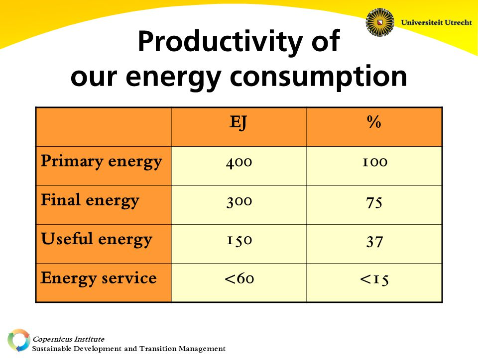 Copernicus Institute Sustainable Development and Transition Management Productivity of our energy consumption EJ% Primary energy400100 Final energy30075 Useful energy15037 Energy service<60<15