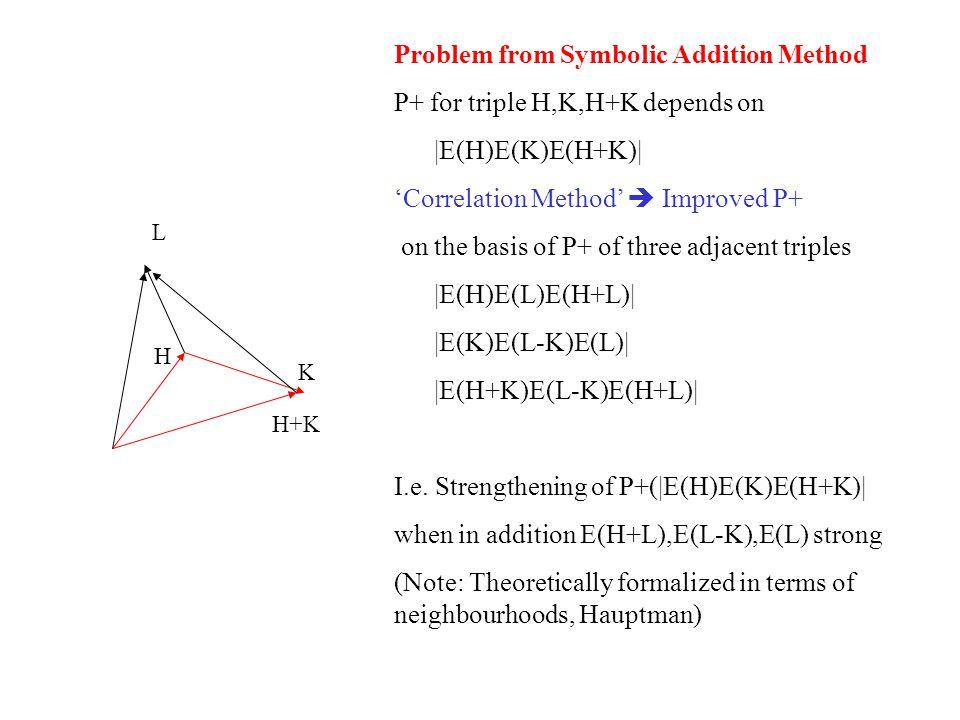 H K H+K L Problem from Symbolic Addition Method P+ for triple H,K,H+K depends on |E(H)E(K)E(H+K)| 'Correlation Method'  Improved P+ on the basis of P+ of three adjacent triples |E(H)E(L)E(H+L)| |E(K)E(L-K)E(L)| |E(H+K)E(L-K)E(H+L)| I.e.