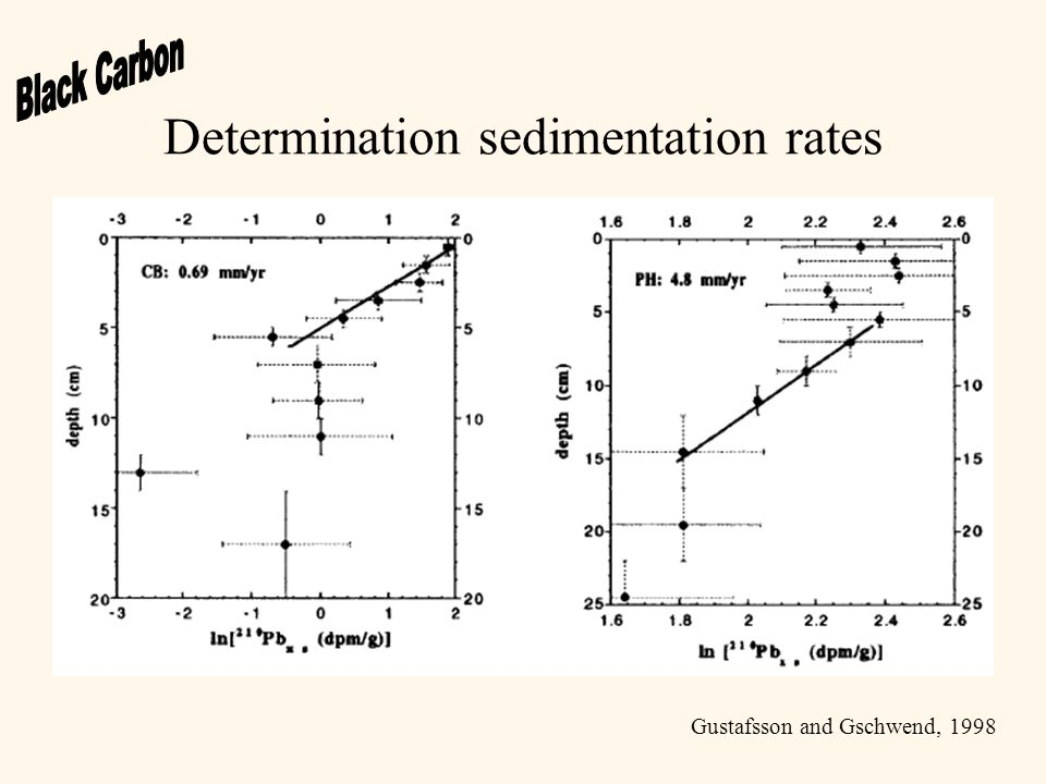 Determination sedimentation rates Gustafsson and Gschwend, 1998