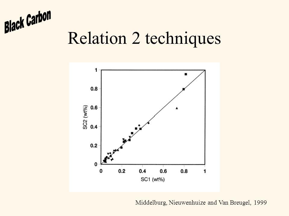 Determination sedimentation rates Gustafsson and Gschwend, 1998
