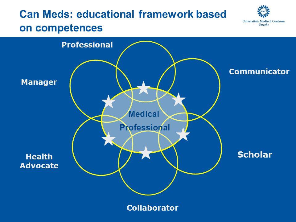 Medical Professional Communicator Scholar Professional Collaborator Manager Health Advocate Can Meds: educational framework based on competences
