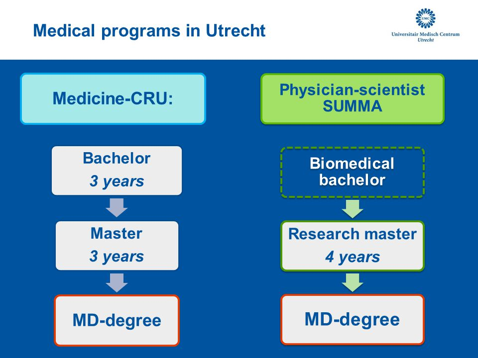 Medical programs in Utrecht Medicine-CRU: Bachelor 3 years Master 3 years MD-degree Physician-scientist SUMMA Biomedical bachelor Research master 4 years MD-degree
