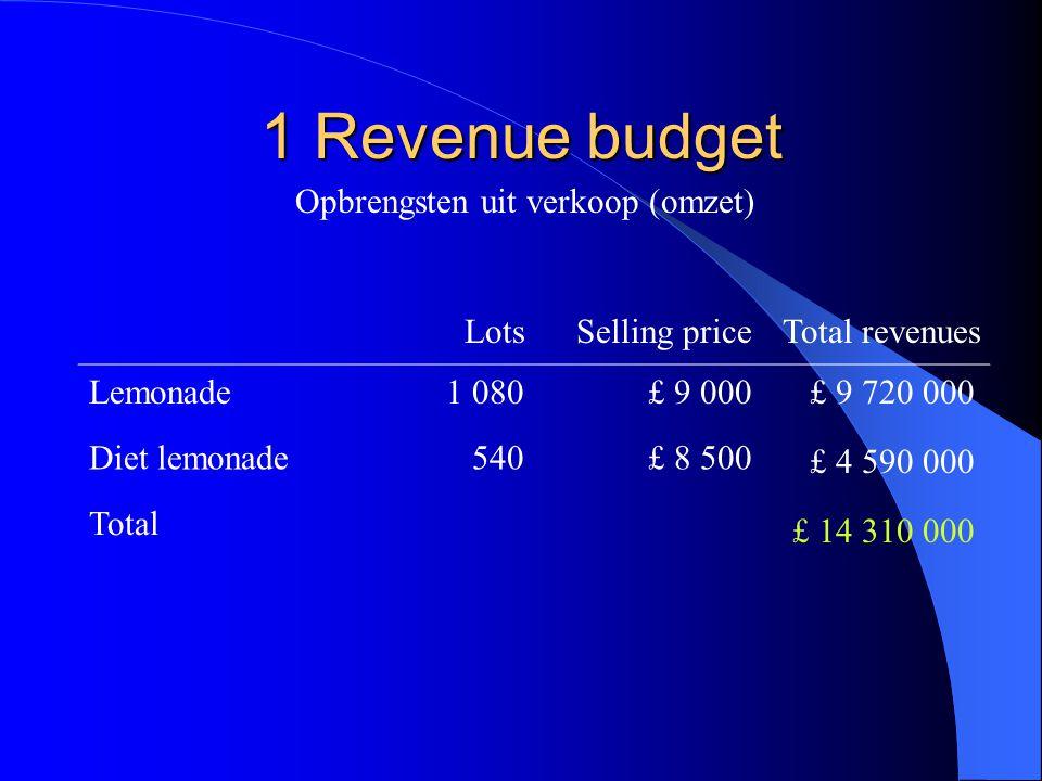 1 Revenue budget Opbrengsten uit verkoop (omzet) LotsSelling priceTotal revenues Lemonade1 080£ 9 000 Diet lemonade540£ 8 500 Total £ 9 720 000 £ 4 59