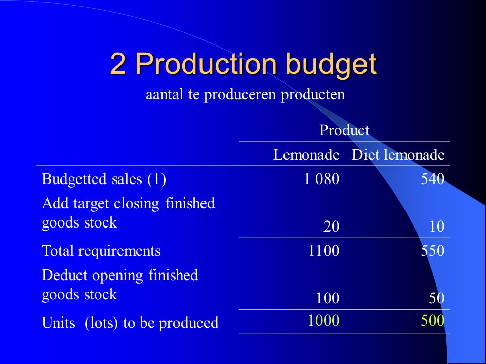 2 Production budget aantal te produceren producten Product LemonadeDiet lemonade Budgetted sales (1)1 080540 Add target closing finished goods stock 2010 Total requirements1100550 Deduct opening finished goods stock 10050 Units (lots) to be produced 1000500