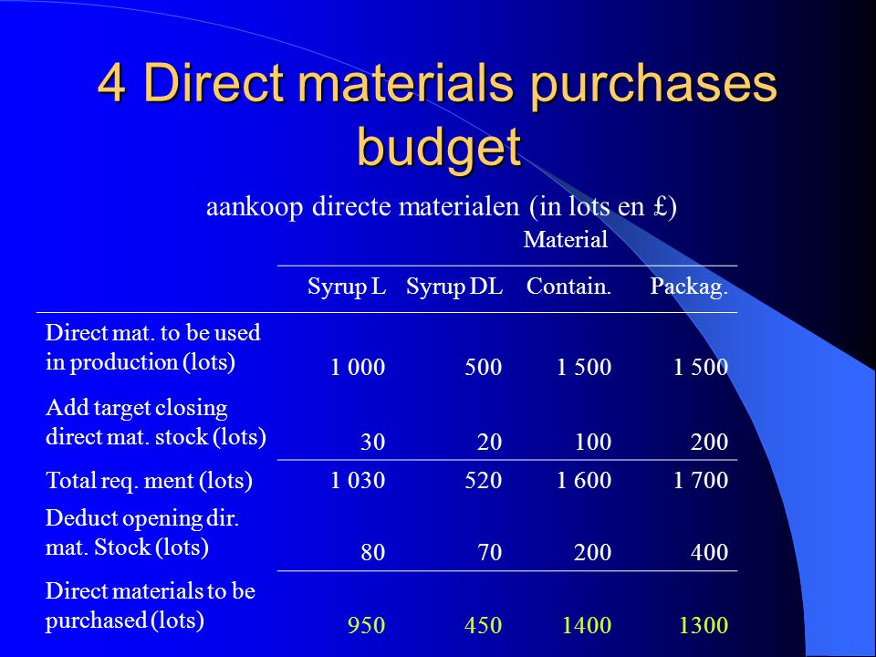 4 Direct materials purchases budget aankoop directe materialen (in lots en £) Material Syrup LSyrup DLContain.Packag.