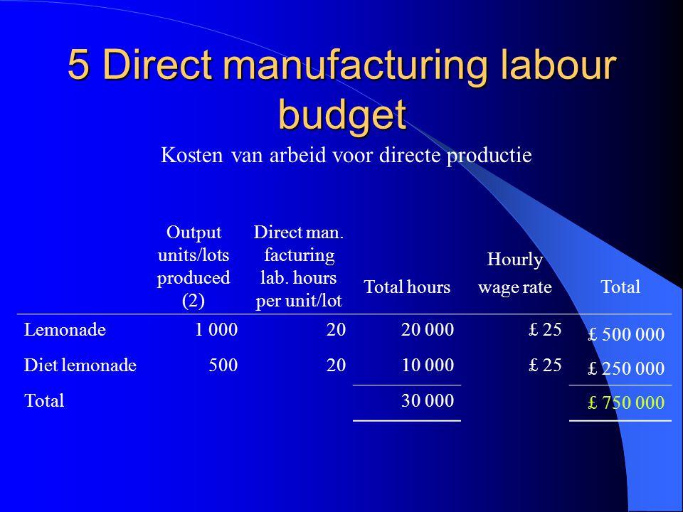 5 Direct manufacturing labour budget Kosten van arbeid voor directe productie Output units/lots produced (2) Direct man. facturing lab. hours per unit