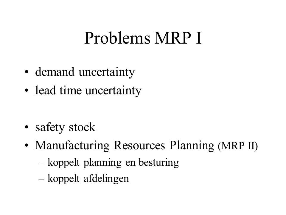 Voorbeeld MRP I