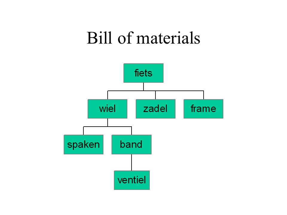 Material requirements planning (MRP I) demand forecasting from end-products planning the production of parts and materials bill of materials