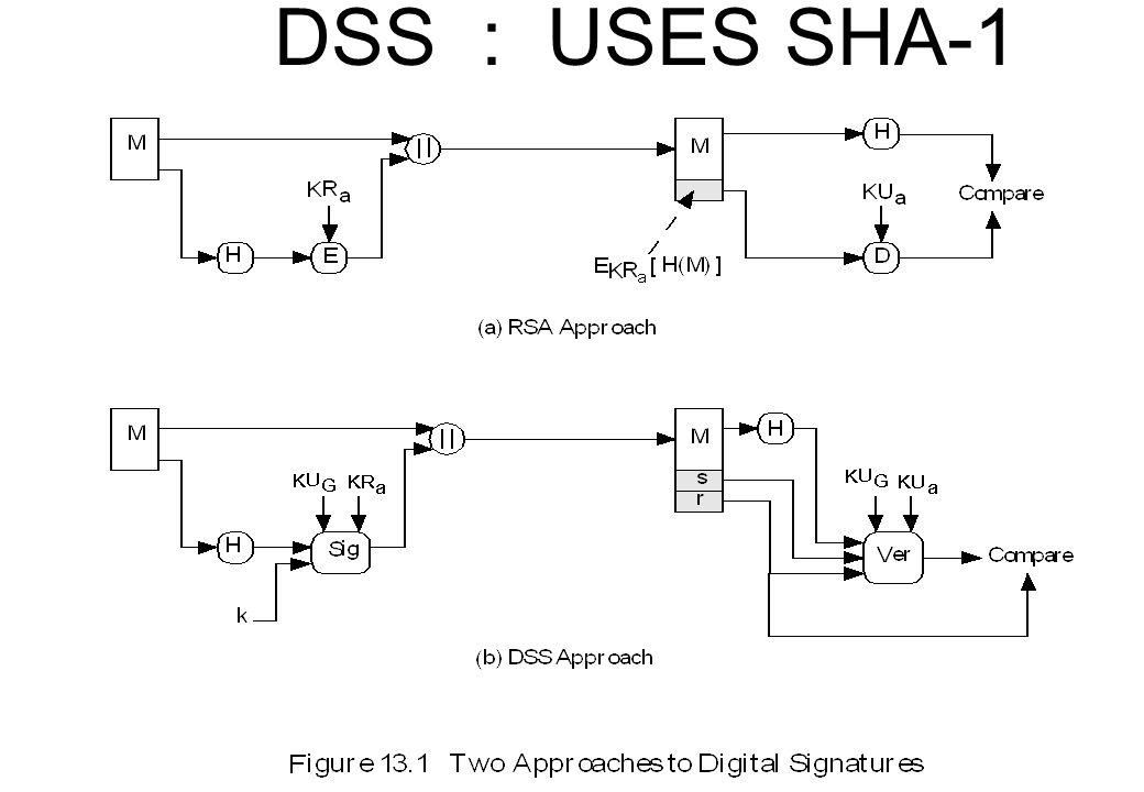 DSS : USES SHA-1