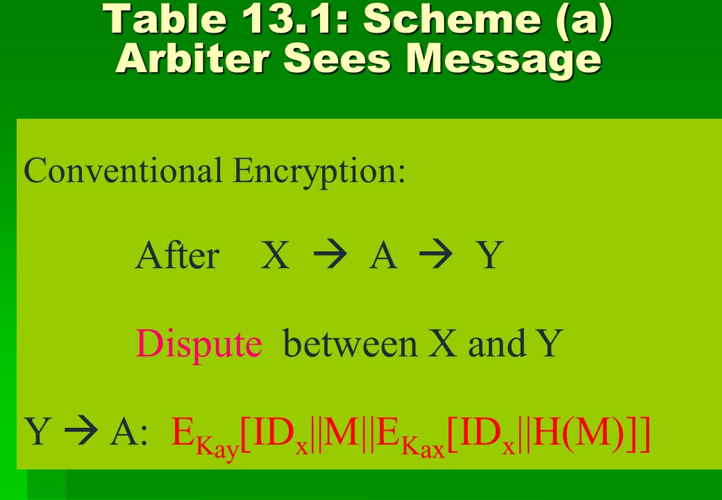 Table 13.1: Scheme (b) Arbiter Does Not See Message Table 13.1: Scheme (b) Arbiter Does Not See Message Conventional Encryption: Arbiter : neither can read message Eavesdropper