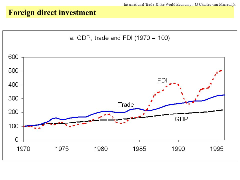 Foreign direct investment International Trade & the World Economy;  Charles van Marrewijk