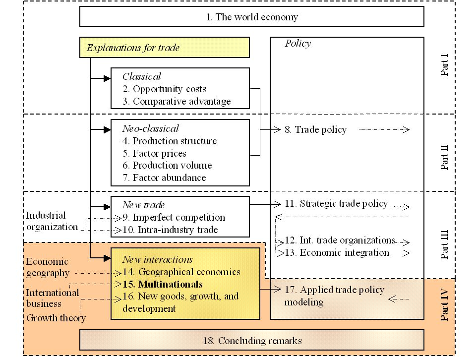 Characterization of equilibrium International Trade & the World Economy;  Charles van Marrewijk