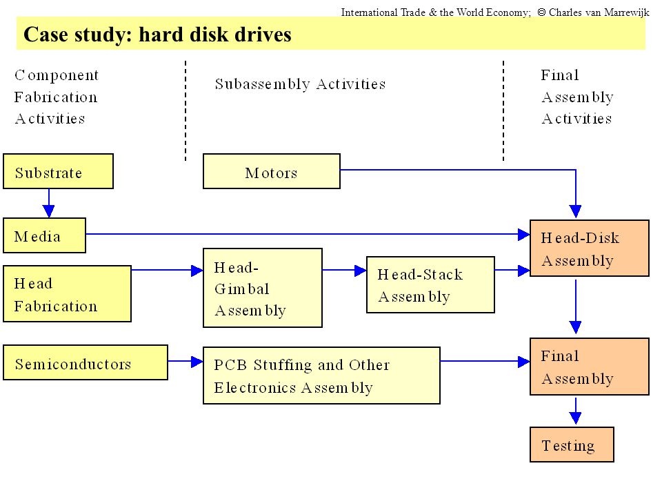 Case study: hard disk drives International Trade & the World Economy;  Charles van Marrewijk