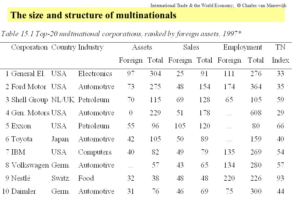 The size and structure of multinationals International Trade & the World Economy;  Charles van Marrewijk