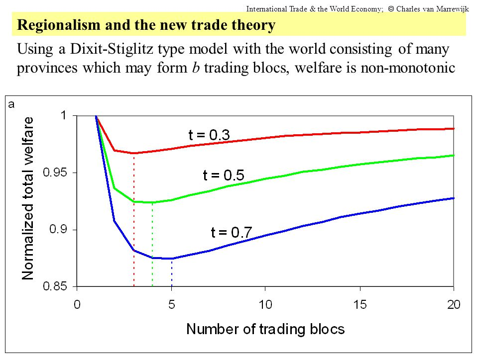 Regionalism and the new trade theory International Trade & the World Economy;  Charles van Marrewijk Using a Dixit-Stiglitz type model with the worl